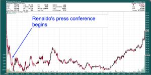 Coke stock price by minute, June 14, 2021