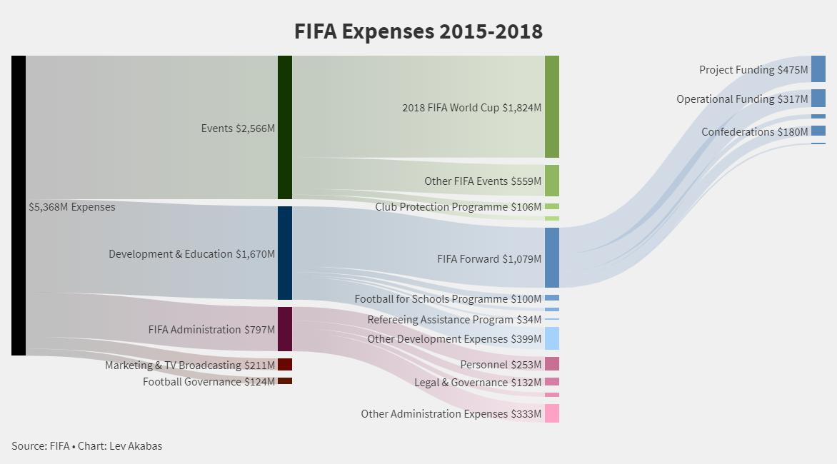 FIFA Expenses